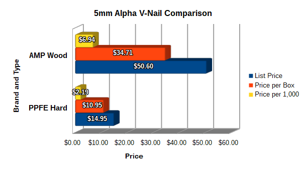 5mm Comparison Graph