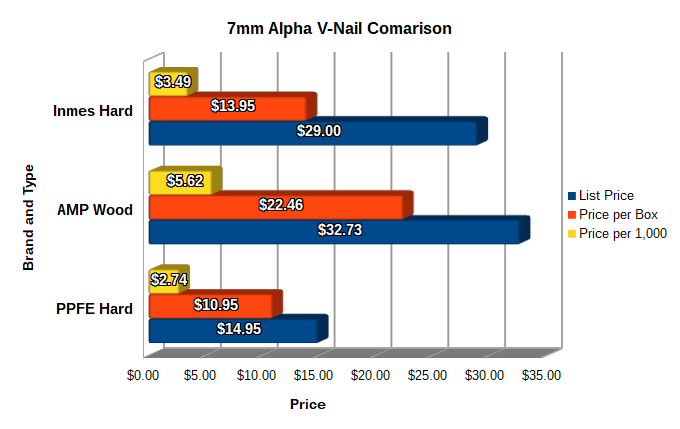 7mm Alpha Comparison Graph