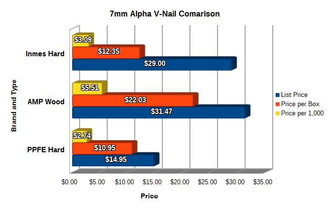 7mm Comparison Graph